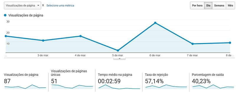 Agência de Marketing Digital Expert - OdontocarePlus Visitas no Site