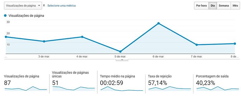 Agência de Marketing Digital Expert - OdontocarePlus Visitas no Site