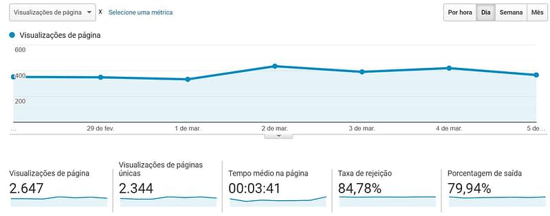 Agência de Marketing Digital Expert - Case SP Condomínios